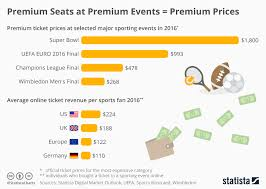 Super Bowl Ticket Price Chart Is The Super Bowl A Tool To Benefit The 1 Percent Occupy Com