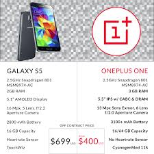 Samsung Galaxy S5 Comparison Chart Samsung Galaxy S5 The Full Review Mobile Geeks