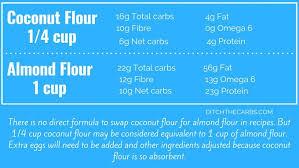 Flour To Coconut Flour Conversion Chart Coconut Flour Vs Almond Flour What You Need To Understand