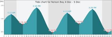 Tide Chart Port Stephens Nelson Bay Tide Times Tides Forecast Fishing Time And Tide