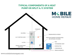 mobile home thermostat wiring diagram ewiring home hvac diagram nilza net