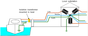 do current rules require a galvanic isolator on new build boats isolated ground transformer wiring diagram do current rules require a galvanic isolator on new build boats? [archive] yachting and boating world forums