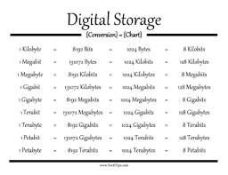 Bytes Chart Digital Storage Conversion Chart