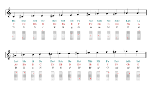 Mandolin Notes Finger Chart Sheet Music