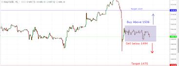 Xau Usd Live Chart Analysis