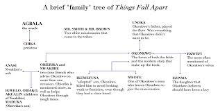 Pin On Things Fall Apart Novel Study