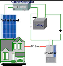 off grid solar systems their components and how they work