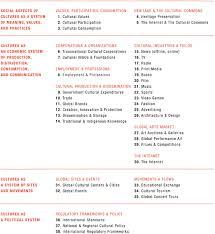 Calendario 2007 Mexico Sage Books Cultural Indicator Suites