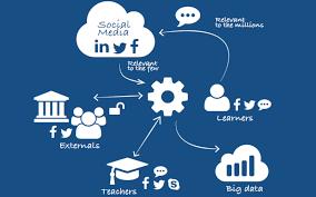 Social Hub Learning Management Social Hub Integrated Social Learning