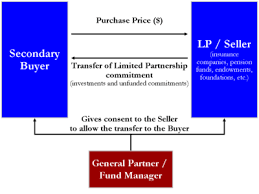 diagram of a simple secondary market transfer of a limited partnership fund interest the er exchanges a single cash payment to the er for both the