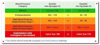 Blood Pressure Chart For Diabetics What S A Normal Blood Sugar Blood Pressure Medicine