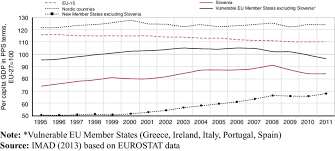 Per Capita Gdp Trends For Selected Groups Of Eu Countries