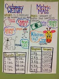 Mass Anchor Chart Weight Anchor Charts Customary And Metric Weight Anchor