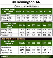 27 Accurate Core Lokt Ballistics Chart