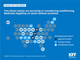 Summary Of Posts And Resources On Medicaid Work Requirements