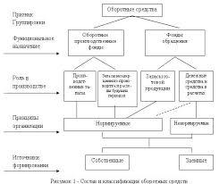 Управление оборотным капиталом организации com Методика анализа оборотного капитала предприятия