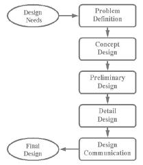 Preliminary Design Process