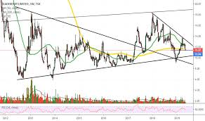 Bb Stock Price And Chart Tsx Bb Tradingview