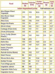 Food Calories And Protein Chart 26 Correct Calorie Chart Com