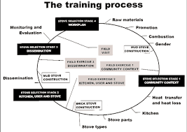 Hr Training Process Flow Chart Training Process Of Human Resource For International