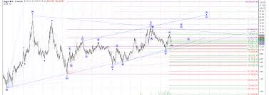 Long Term Sugar Chart Sugar Elliott Wave Analysis Long Term Chart Charts And