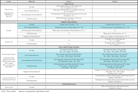Off Task Behavior Chart Off Task Behavior In Elementary School Children Sciencedirect