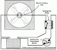 wiring diagram for car electric fan wiring image fan wiring diagram car wiring diagram on wiring diagram for car electric fan