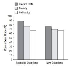 sq online study habits the grade percentage students earned from practice testing and other techniques source