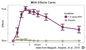 Molly Dosage Chart Erowid Mda Vault Effects