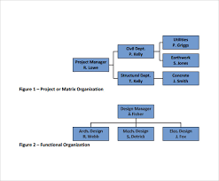 Project Organization Chart Simple 48 Project Organization Chart Templates To Download Sample Templates