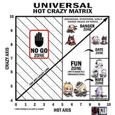 Hot Crazy Chart Azur Lane Edition 9gag