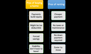 Renting Vs Buying A Home 55 Pros And Cons The Truth