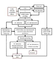 Diagnosis Chart Appendix 4 Q Fever Laboratory Diagnosis Flowchart