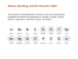 Atoms, Bonding, and the Periodic Table Electron Dot Diagrams The ...