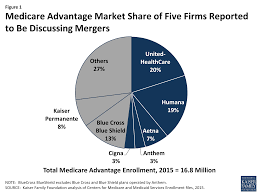 figure 1 care advantage market share of five firms reported to be discussing mergers
