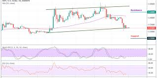 Xrp Usd Price Chart Ripple Price Analysis Significant Movement Is Expected As