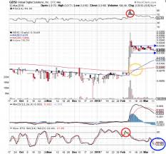 Grwc Stock Chart Technical Analysis Global Digital Solutions Inc Otc Pink