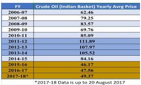 Petrol And Diesel Price In India Chart 2017 Fuel Prices A Mind Boggling Lesson On Magic Of Modinomics