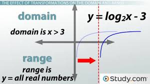 How to Graph Logarithms: Transformations and Effects on Domain ...