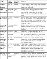Age And Stage Development Chart Eriksons Psychosocial Stages Of Development Erikson