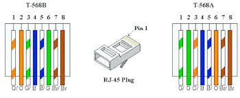 ethernet patch cable pinout fharates info Cat 5 Ethernet Cable Wiring Diagram ethernet patch cable wiring diagram and awesome cat 6 diagram contemporary images for image wire in