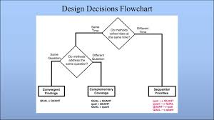 Convergent Design Mixed Methods Sequential Designs For Mixed Methods Research David Morgan