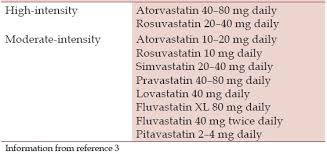 Statin Strength Chart Atherosclerotic Cardiovascular Disease Risk And Evidence