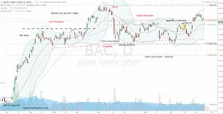 Bac Stock Chart How To Trade Bank Of America Corp Bac Stock After Earnings