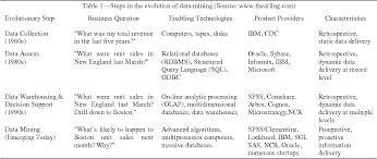 dissertation analysis of data behavioral
