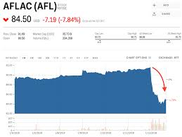 aflac stock
