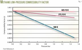 compressibility factor. click here to enlarge image compressibility factor