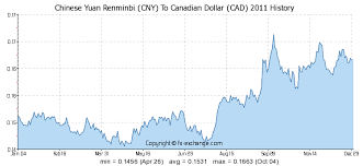 Chinese Yuan Renminbi Cny To Canadian Dollar Cad History