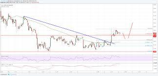 Litecoin Price Chart Today Litecoin Price Analysis Ltc Usd Pointing Bullish Signs