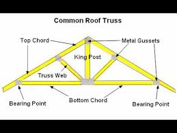 basic easy how to draw a roof truss section detail in autocad tutorial